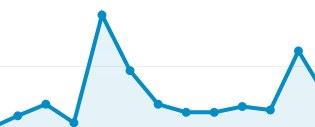 ブログの訪問者数を増やすためのたった2つの行動