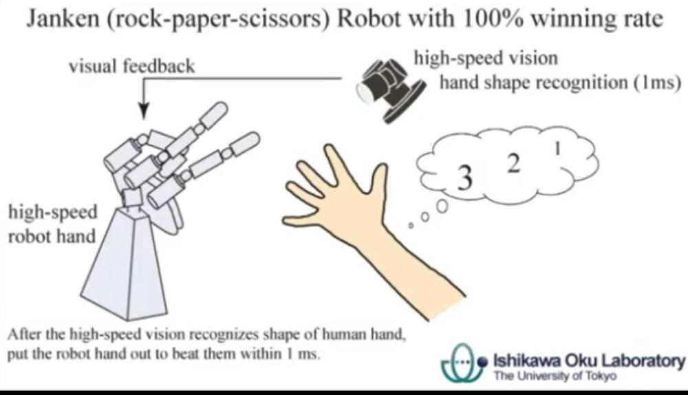 【動画あり】マジですごい!「絶対に勝利するじゃんけんロボット」が開発される!