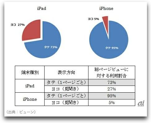iPhoneもiPadも縦での閲覧が優勢!あなたは縦派?横派?そして疑問。