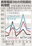 ソフトバンク、純増数で首位キープ。MNP転入はauが8ヶ月連続トップ