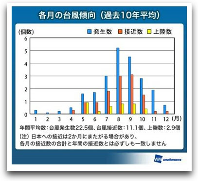 ウェザーニューズが2012年の台風傾向発表、上陸数は3個前後の見込み