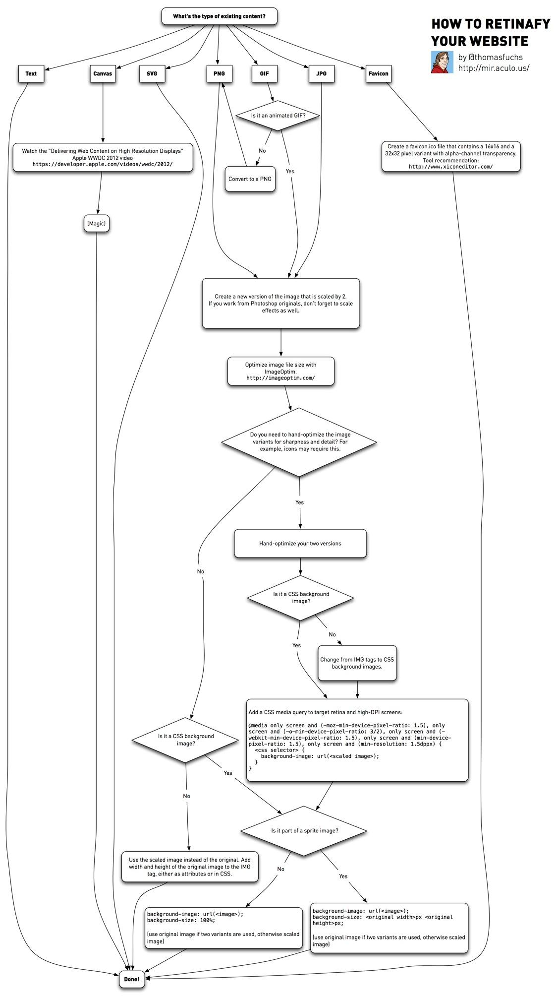 Retinaディスプレイに対応したサイトを作る方法(フローチャートでわかりやすく)