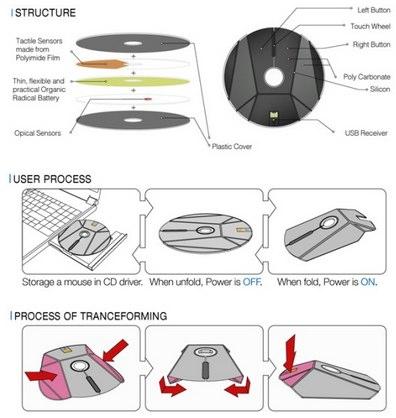 「CDドライブに収納できるマウス」が登場