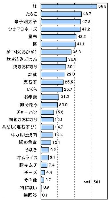 日本人が好きなおにぎりの具ランキング