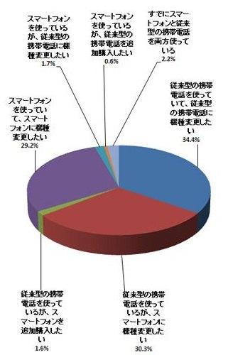 スマホかガラケーか?「次買い換えるならガラケー」が34.4%、依然根強い人気