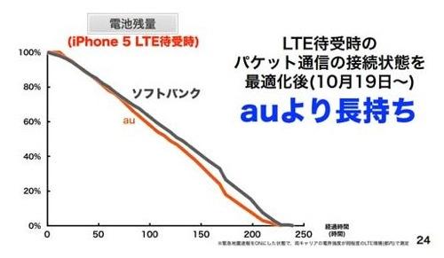 孫さん、「iPhone5の電池の持ちを改善した、今やうちのほうが長持ち。LTEもうちのほうがつながる」