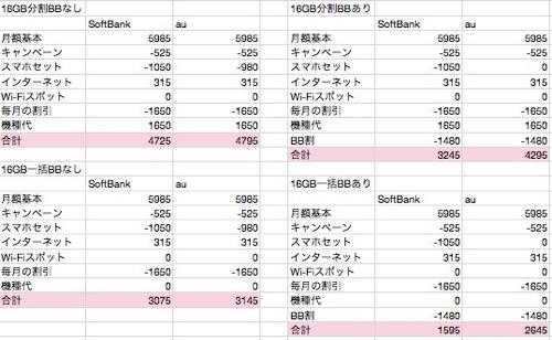 【一目瞭然】iPad miniをフラット契約するときのau・SoftBank料金比較表【これを見ればオッケー】