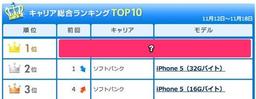 とうとうiPhone5が携帯販売ランキングであの機種に抜かれたようです