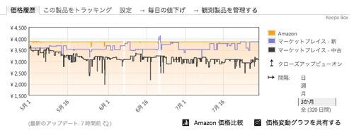 Amazonで買い物するのに「Amazon Price Tracker」を使ってないなんて信じられない