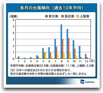 台風の傾向