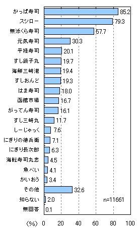 回転寿司のアンケート調査|ネットリサーチのマイボイスコム