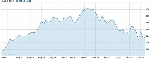 Appleの株価