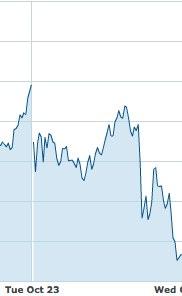 appleの株価下落