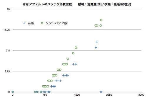 iPhone5バッテリー消費対決