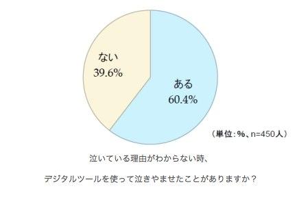 泣きやませ に6割以上の親がデジタルツールを使用 ロッテ調査  インターネットコム 1