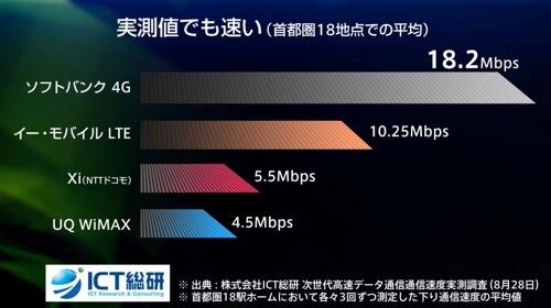 SoftBankグラフ