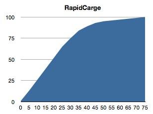 RapidCargeの威力